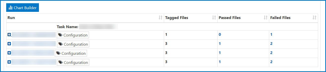 One of the tables in the Domain Pass/Fail Report showing the Task Name, four Runs in the first column of the table, and other column headers for Tagged Files, Passed Files, and Failed Files.