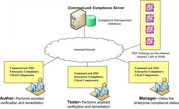 Clarity Compliance Server - Author.Tester.Manager.jpg