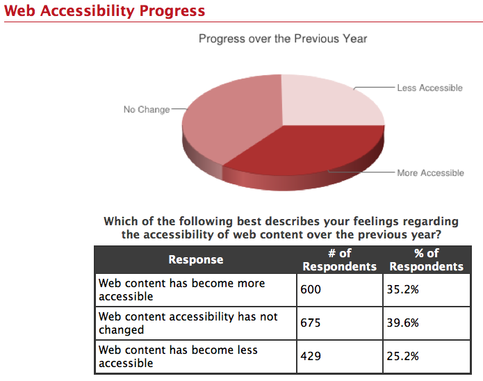 The Web Accessibility Progress graph from the report.